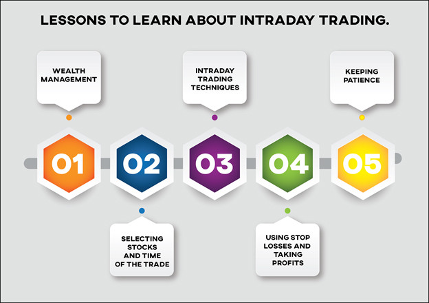 Best Day Trading Strategy
