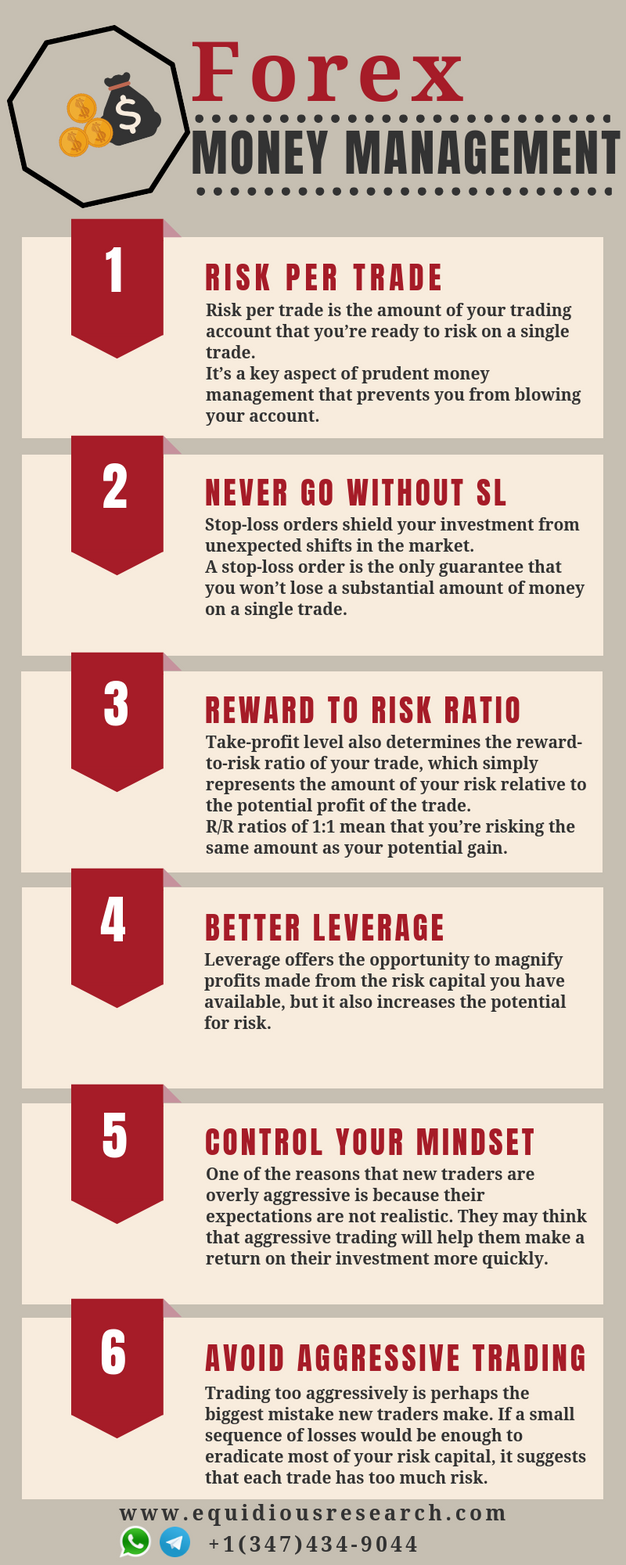 Money Management In Forex -