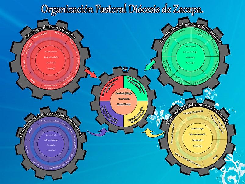 Organización_Pastoral.JPG