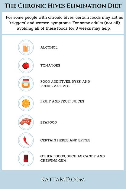 Chronic Hives Elimination Diet .png