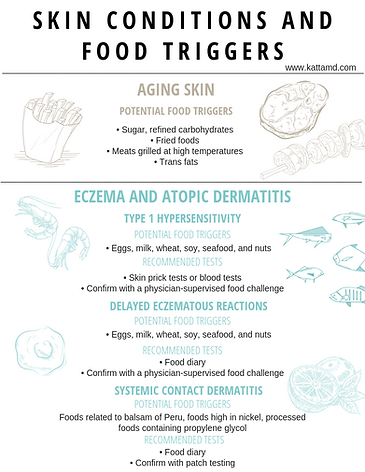 Summary of Skin Conditions and Food Trig