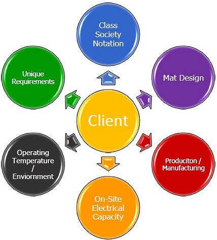 AMS Design Process