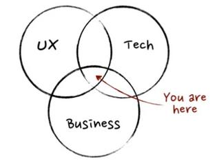 איך נעשים מנהל מוצר?