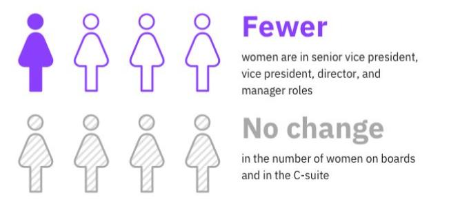 מחקר: קידום נשים אינו בראש סדר העדיפות של רוב הארגונים
