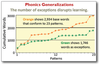 Phonic generalizations graph1.png