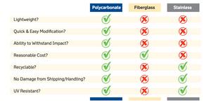 Integra polycarbonate comparison chart