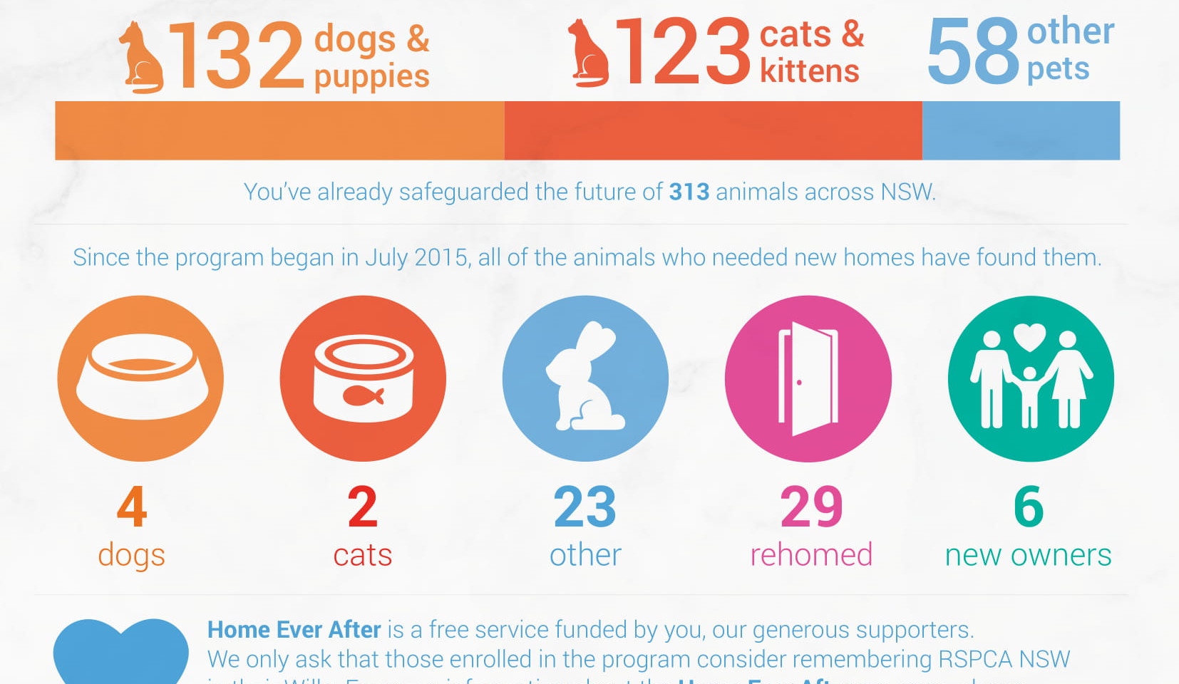 RSPCA NSW / Animal Action Report July