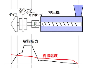 S/Cをギアポンプの下流に設置した場合