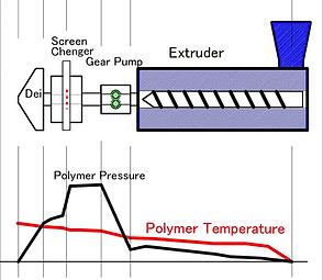 図-3S/C をギアポンプの下流に設置した場合