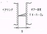 図-1従来の剪断速度の考え方