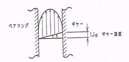 図-2 ギア速度を考慮した剪断速度