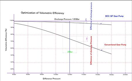 従来型ギアポンプとDEX-GPポンプの吐出量変動幅を比較した事例