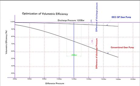 図-3 従来型ギアポンプとDEX-GPポンプの吐出量変動幅を比較した事例