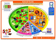 Eatwell guide My Nursery