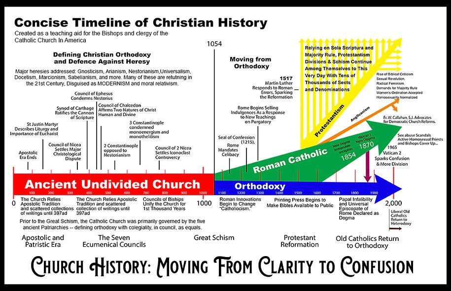 Church History Timeline Revised 72.jpg