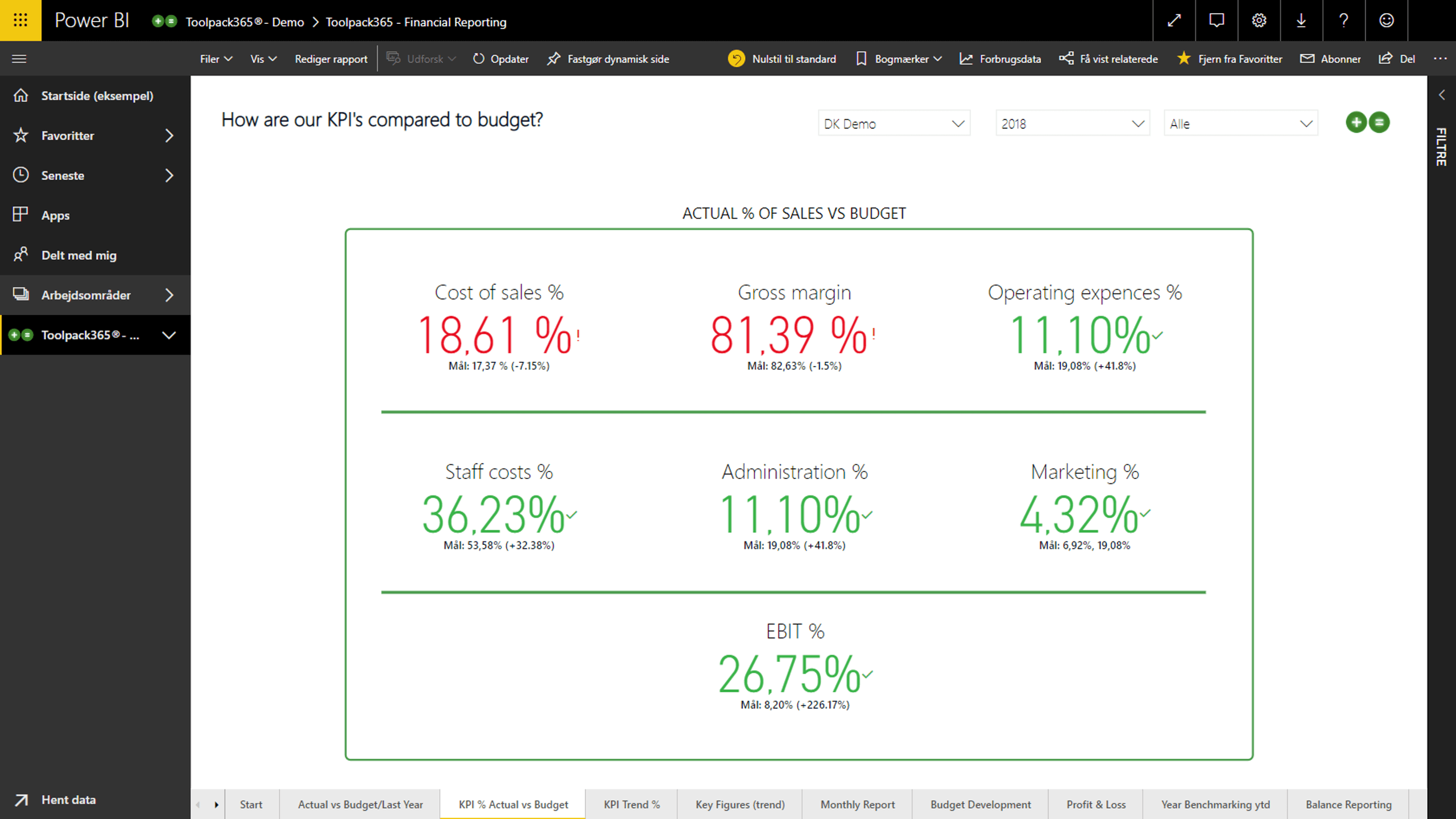 KPI Actual vs Budget