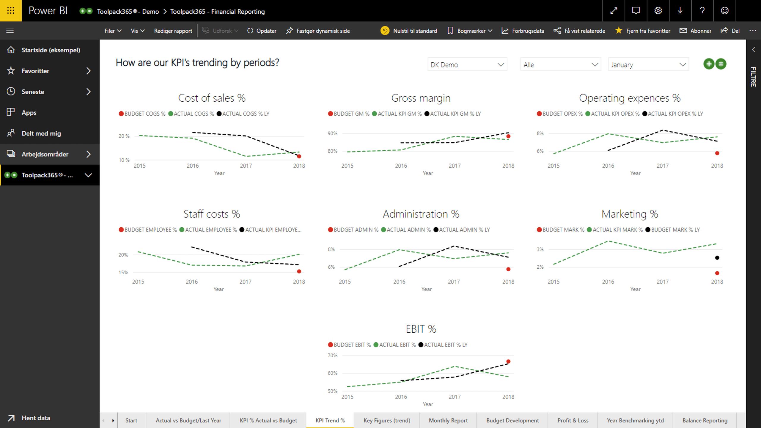 KPI Trend