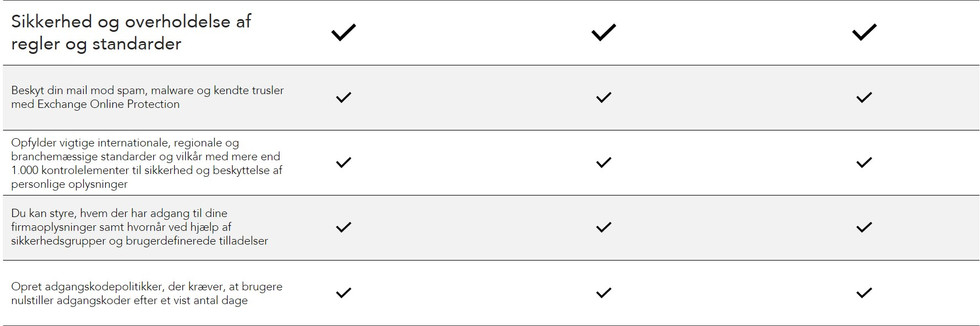 Microsoft 365 Sikkerhed og overholdelse