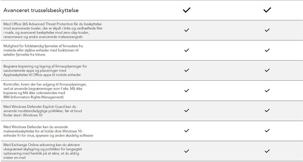 Microsoft 365 Avanceret trusselsbeskytte