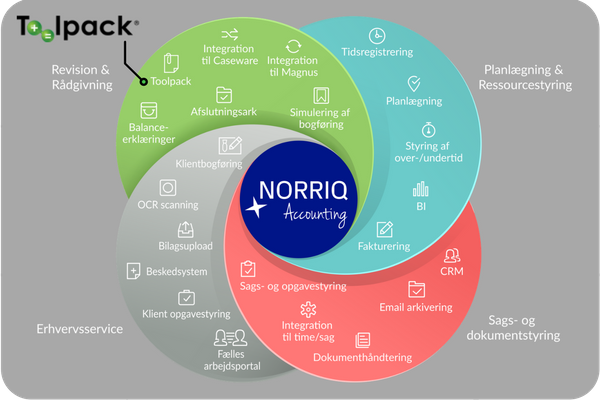 Toolpack er klar med integration til NORRIQ Accounting