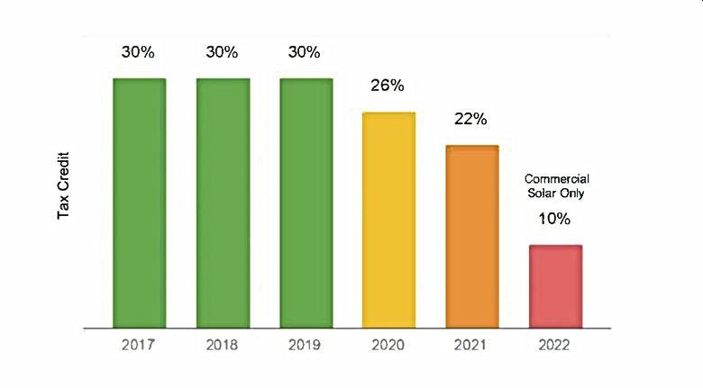 Federal Solar Tax Credit ITC 30%.JPG