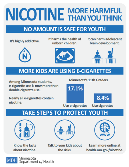 Nicotine: More Harmful Than You Think
