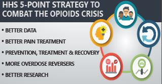 Opioid Crisis Declared Public Health Emergency