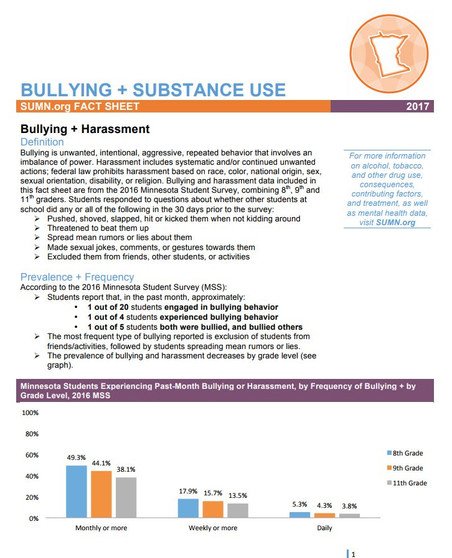 Bullying + Substance Use