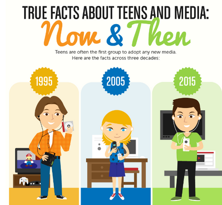 TRUE FACTS ABOUT TEENS & MEDIA