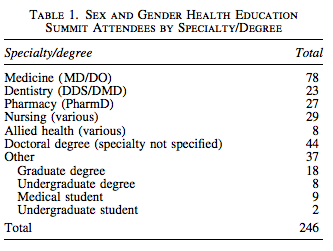 Advancing Medical Education Through A Sex/Gender Lens