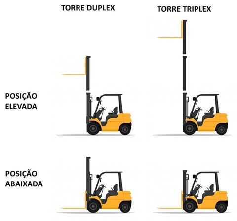 Torre Duplex ou Torre Triplex ?