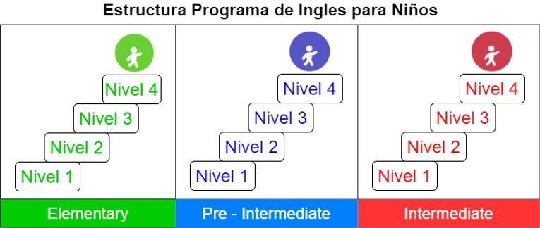 Estructura_Programa_Ingles_Niños.jpg