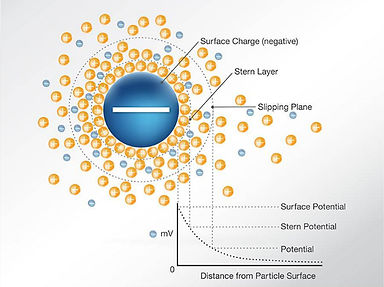 Surface Charge nanobubbles