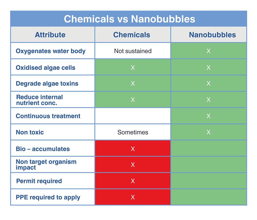 Comparison table Chemicals vs Nanobubbles Aquaculture New Zealand and Australia