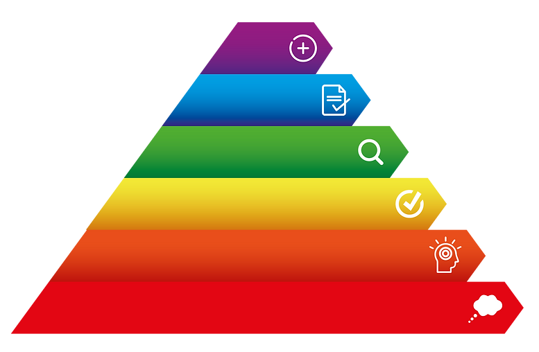 Learning Outcome Pyramid
