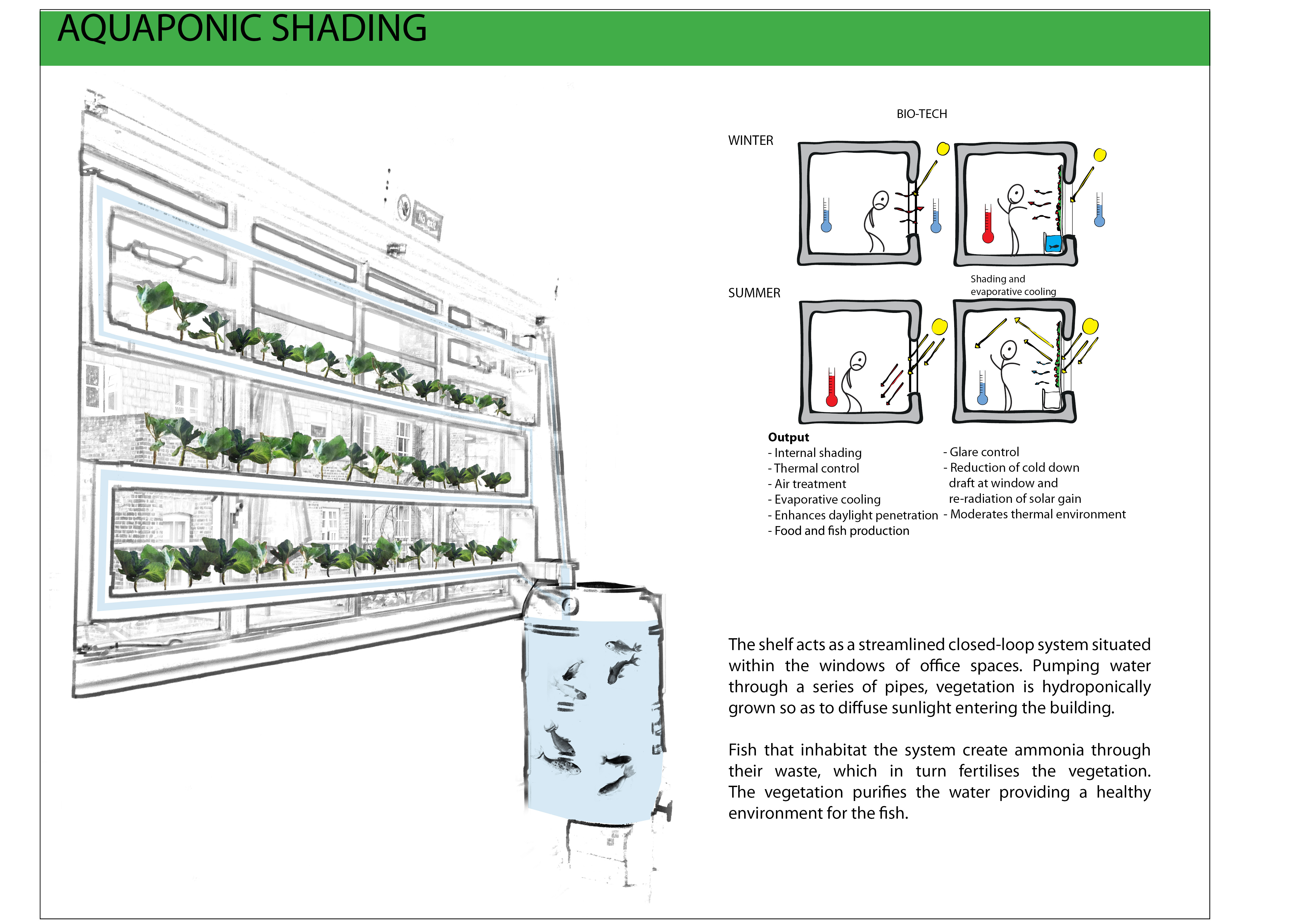 Product Profile: Aquaponic Shelf