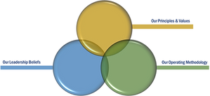 3 Circles White Outline with Titles.png