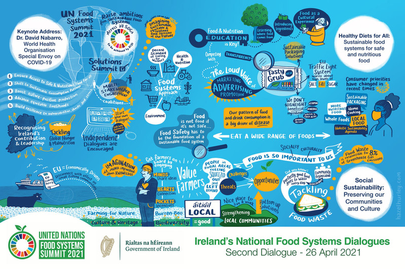 Food systems dialogue 2 graphic recordin