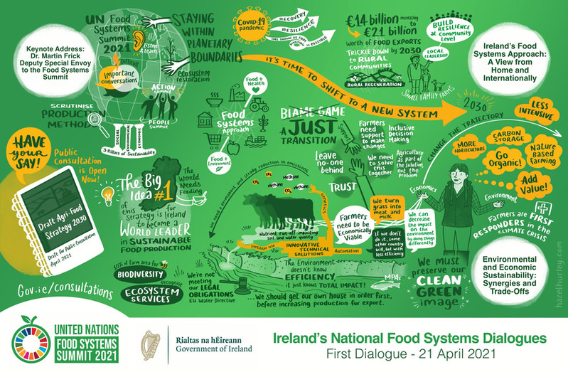 Food systems dialogue 1 graphic recordin