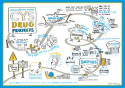 WSTCYS Drug Projects Journey