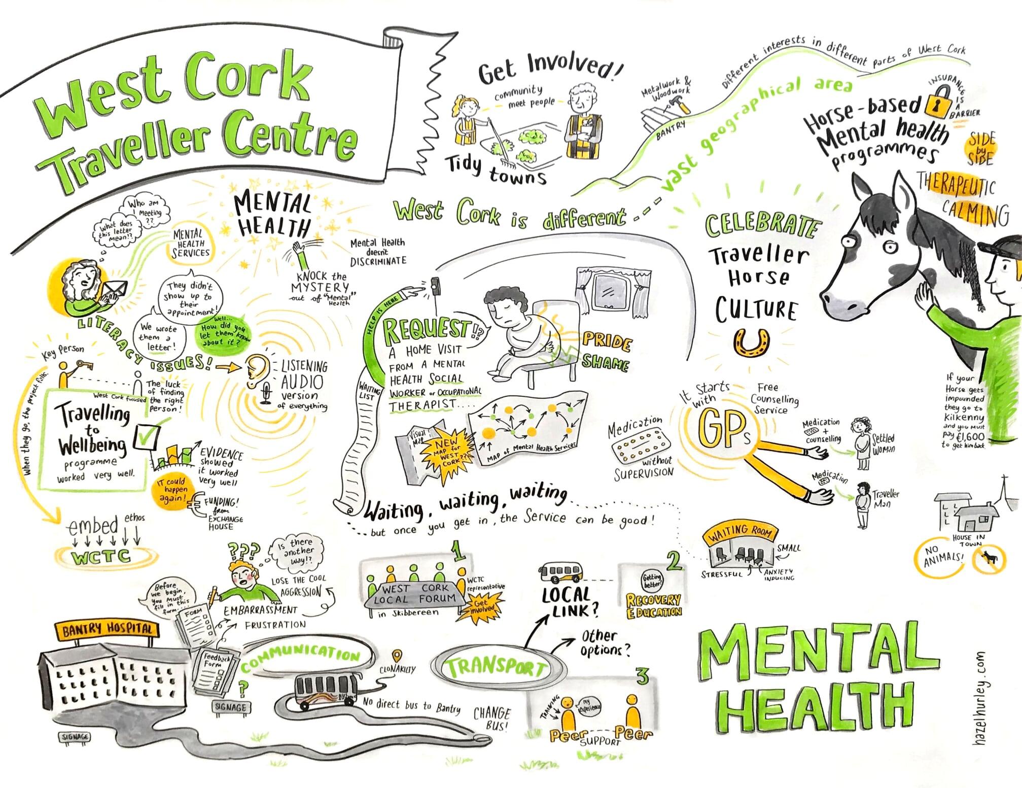 west cork travellers mental health
