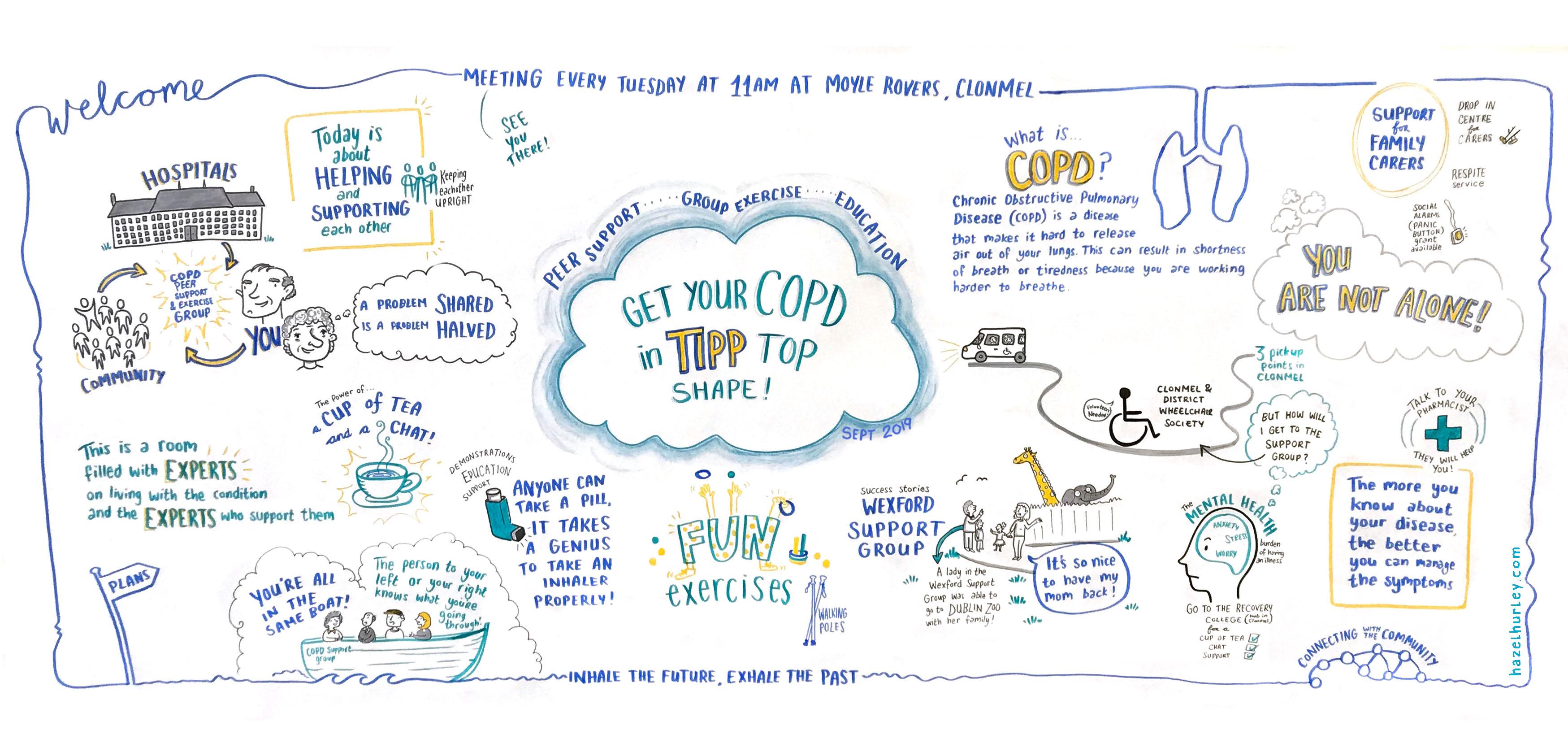 COPD Tipp graphic recording