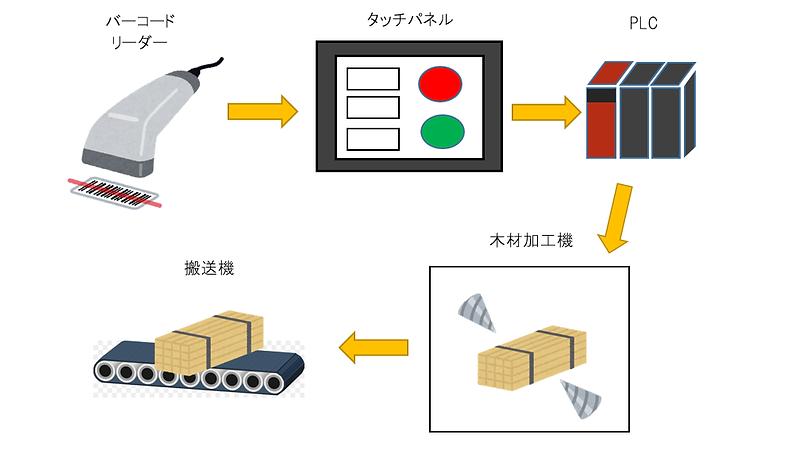 加工運送器システム.png