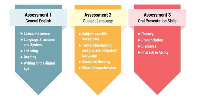 3 Assessments-3.jpg