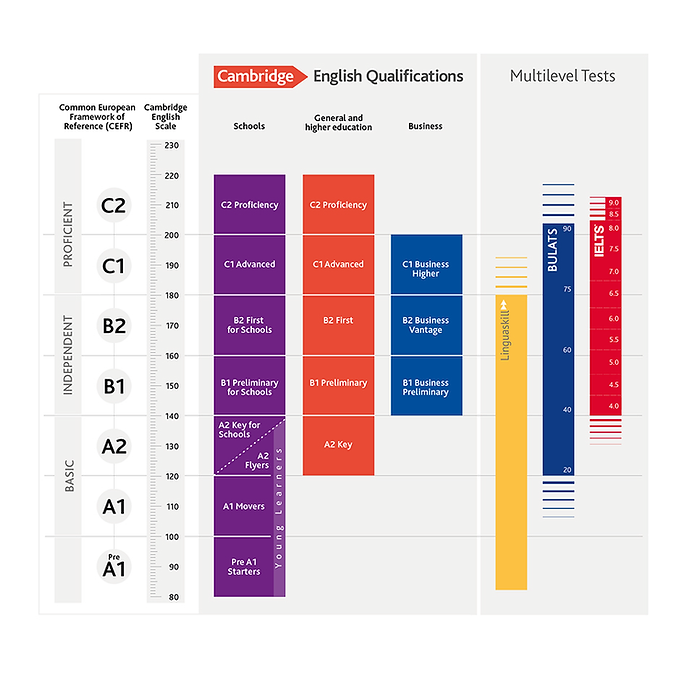 Cambridge Assessment's English Qualifications Chart