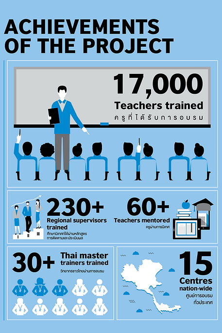 The Thai Ministry of Education and tThe British Council's Regional English Training Centres Project.