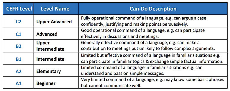 The CEFR Levels Correspond to Specific Can-Do statements