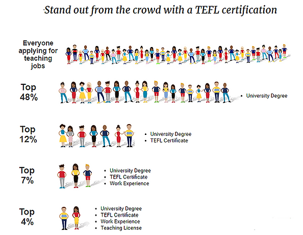 Stand out from the crowd with a TEFL Certification