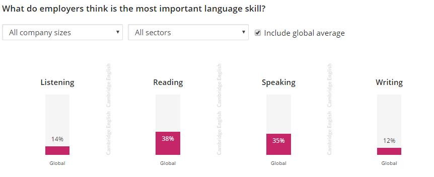 English skills employers want