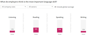 English skills employers want